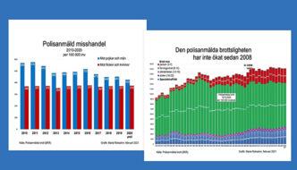 Statistiken ljuger inte  – men det gör SD